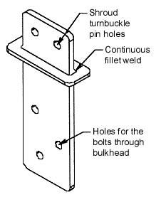 Chainplate sketch